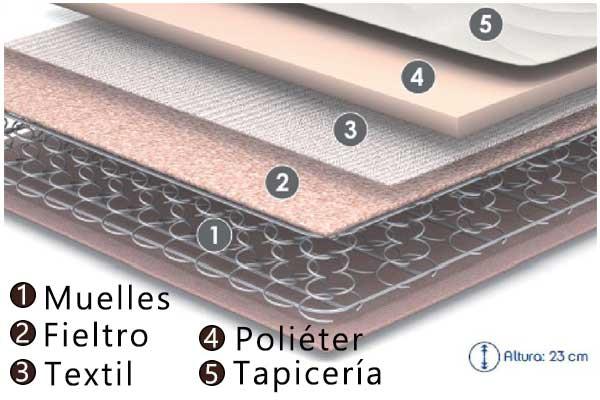 Colchones de muelles tipos y mantenimiento los todoterrenos - Precios de somieres y colchones ...