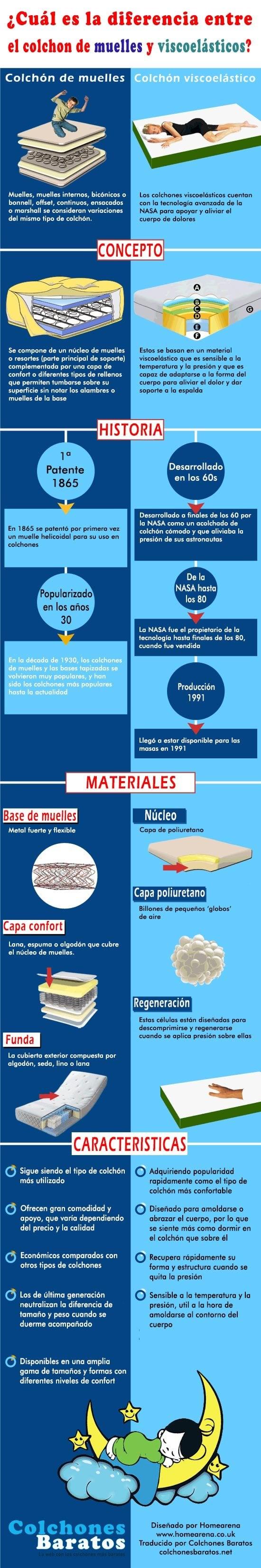 colchones de muelles vs viscoelasticos